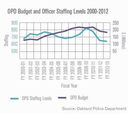 Police staffing and budget graph