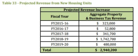 Projected revenue from new housing units