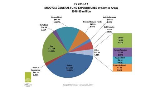 Oakland Budget